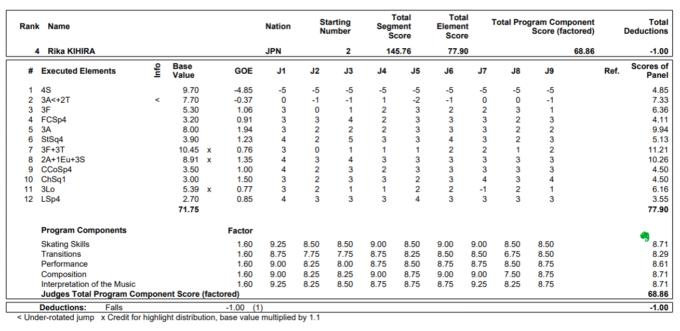 プロトコル フィギュア スケート プロトコルってどう見るの?記号の意味から分かりやすく解説